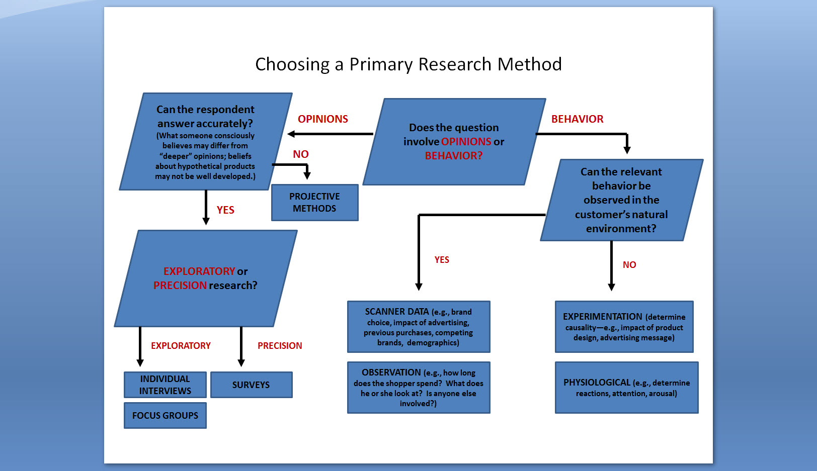 questionnaire for research methodology
