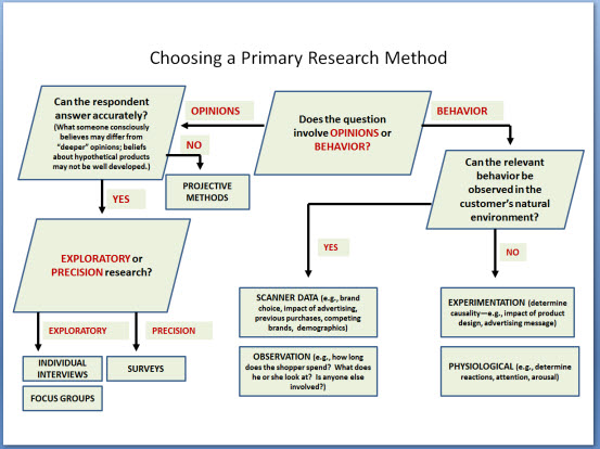 How to write a research proposal - Study Guides and Strategies