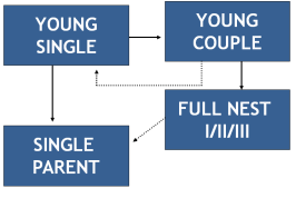 Changes to Family Life Cycle