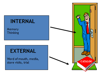 Internal and external sources of information definition