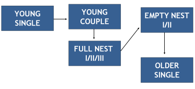 Simple Family Life Cycle