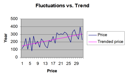 Fluctuations vs. trends