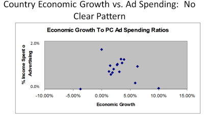 Ad Spending vs Economic Growth