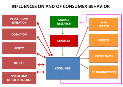 what is customer buying behavior