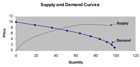 A Beginners Guide to Elasticity Price Elasticity of Demand