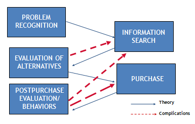 theory of buyer behavior
