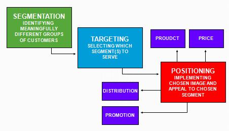 segmentation targeting and positioning consumer behavior