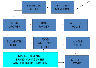 Distribution--Food Marketing