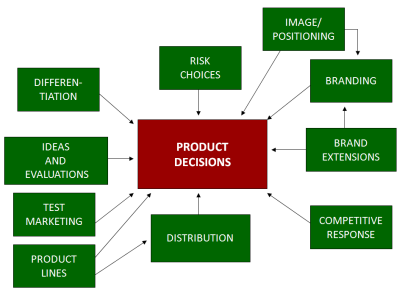 Introduction to marketing for Consumer product design companies