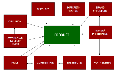 the marketing mix product