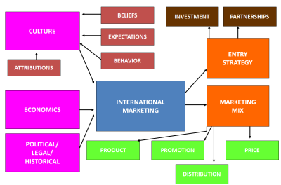 "market and international markets essay What is international marketing introduction to international marketing ""global marketing refers to marketing activities coordinated and integrated across multiple country markets the international market goes beyond the export marketer and becomes more involved in the marketing environment in the countries in which it is."